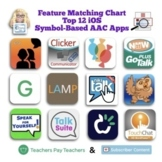 Feature Matching Chart for the Top 10 iOS Symbol-Based AAC Apps