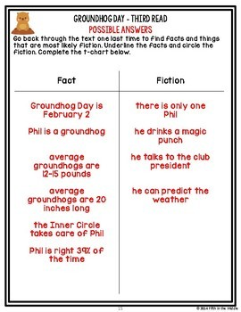 February ONLINE Differentiated Nonfiction Close Reading Texts and Questions
