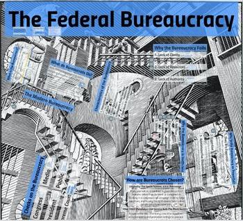 Federal Bureaucracy AP-Aligned