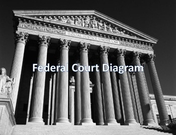 Federal Court Diagram