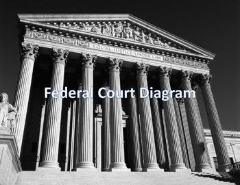 Federal Court Diagram