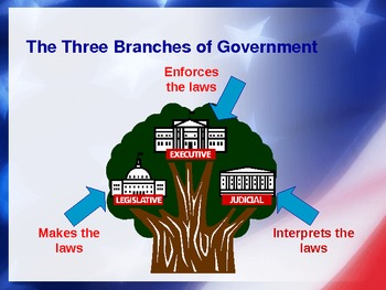 Federal Government Basics