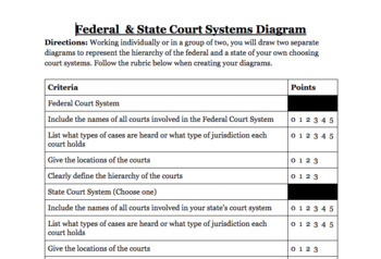 Federal & State Court Systems Diagram Project