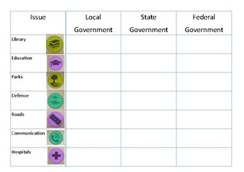 Federal State Local Government