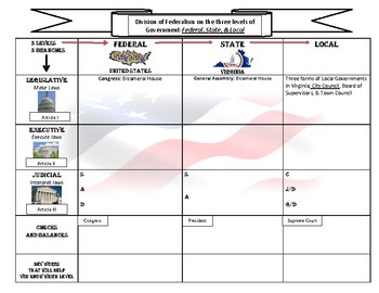 Federalism / Branches:  Graphic Organizer for Virginia