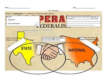 Federalism Graphic Organizer