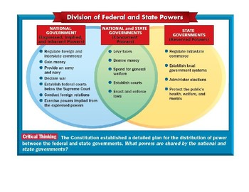 Federalism Graphic organizer with answers