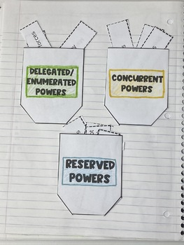 Federalism Lesson: Delegated, Reserved and Concurrent Powers
