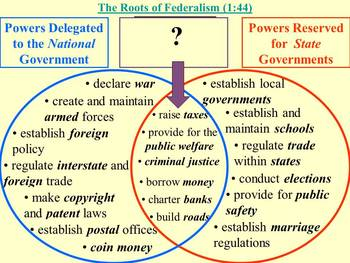Federalism PowerPoint Presentation by MrBerlin | TpT