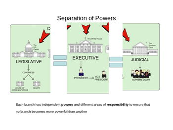 Federalism, Separation of powers and structure of government