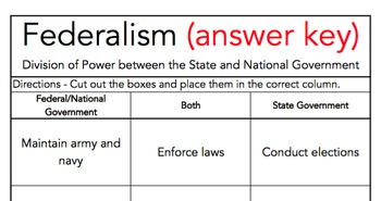 Federalism Sort (Division of National and State Powers): VA Civics & Eco CE 7b