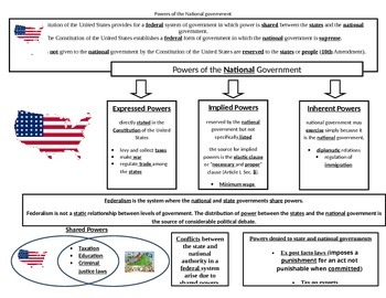 Federalism and Powers of Govenment GOVT.5a-d SOL Expressed, Implied, Inherent
