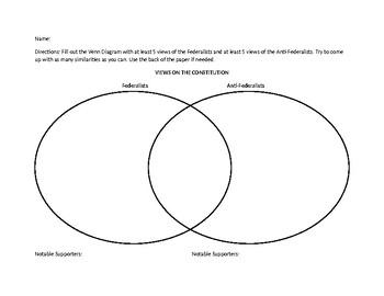 federalistanti federalist venn diagram