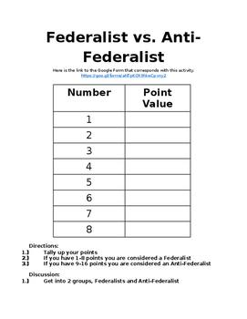 Federalist vs. Anti-Federalist Activity
