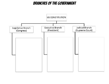 Branches of the US government chart