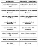 Federalists v. Democratic Republicans