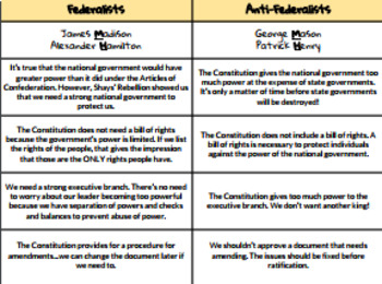 federalists vs anti federalists card sort by racquel parra tpt