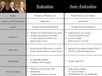 And Anti Federalists Beliefs Of The Anti Federalists Essay  Federalists Vs Anti Federalists Graphic Organizer By Trosclair S An Essay About Health also Sample Essay For High School Students  Write My Article Review