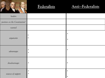 Federalists vs Anti-Federalists Graphic Organizer