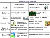 Federalists vs. Democratic-Republicans - Political Parties PowerPoint