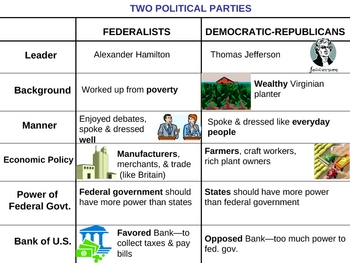 Federalists vs. Democratic-Republicans - Political Parties PowerPoint