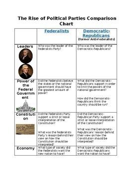 Federalists vs. Democratic-Republicans Webquest (Comparison Organizer)