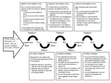 Feedback Loops - Mapping out the Implementation of a Practice