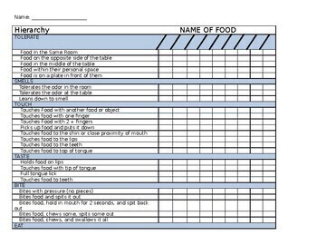 Feeding Therapy Bundle With Hierarchy Chart