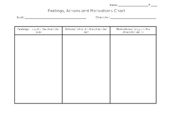 Feelings, Actions, Motivations Chart
