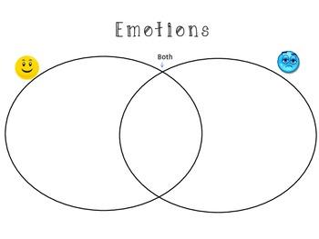 Feelings & Emotions Unit: Art, Writing, Reading, Critical Thinking