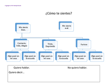 Feelings Flow Chart in Spanish