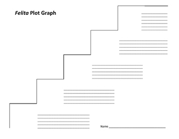 Felita Plot Graph - Nicholasa Mohr
