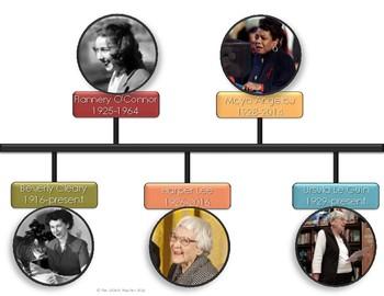 Female Authors through History Visual Timeline