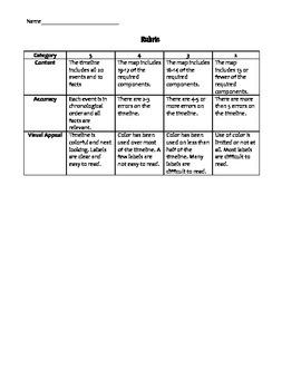 Fertile Crescent Timeline