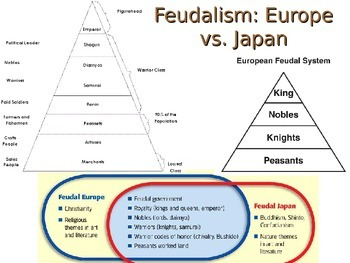 LESSON BUNDLE:  Feudal Japan in the Dark Ages