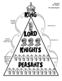 Feudal System Triangle - Handout