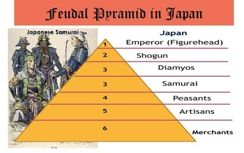 Feudalism: A Comparative study between Feudal Japan and Feudal Europe