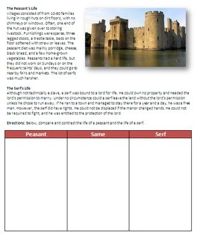 Feudalism During the Middle Ages