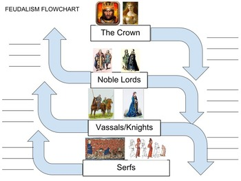 Feudalism Flowchart