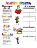 Feudalism Hierarchy - Comparing Medieval Japan & Europe (with KEY)