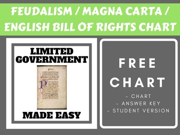 Feudalism & Magna Carta & English Bill of Rights Chart FREE and SIMPLE