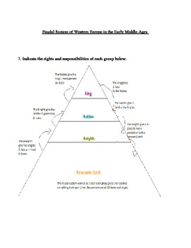 Feudal System Conceptual/Organization Activity and Notes