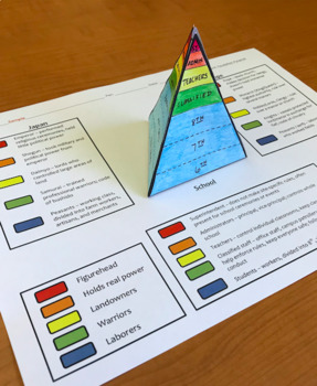 Feudalism Pyramid - 3D foldable comparing feudal Europe and feudal Japan