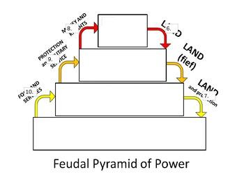 Feudalism Pyramid of Power