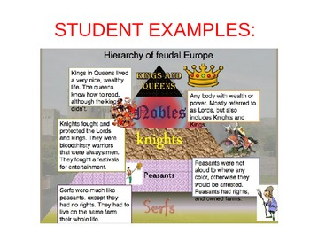 Feudalism in Medieval Europe Pyramid Activity