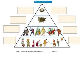feudalism in the middle ages worksheet graphic organizer by ms rh teacherspayteachers com Knights Feudal System Feudalism Diagram