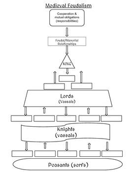 Feudalism notes (diagram)