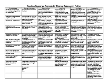 Reading Response Prompts by Bloom's Taxonomy (Fiction and Nonfiction)