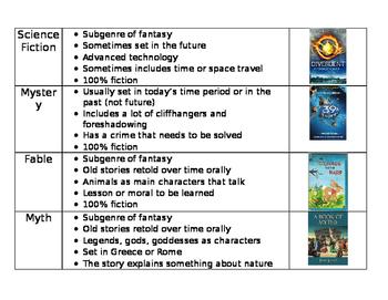 Fiction Genre Chart (notes)