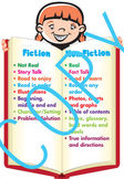 Fiction & Non Fiction Poster (customizable) - Library and Common Core